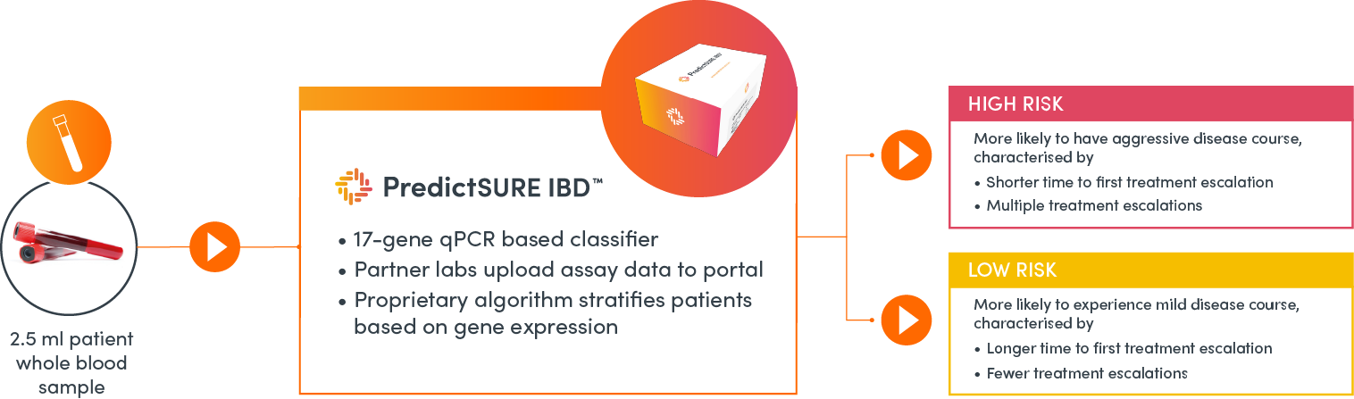 PredictSURE IBD stratifies patients into high- and low-risk groups