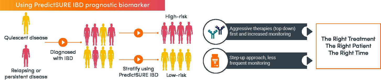 PredictSURE IBD helps doctors choose treatments